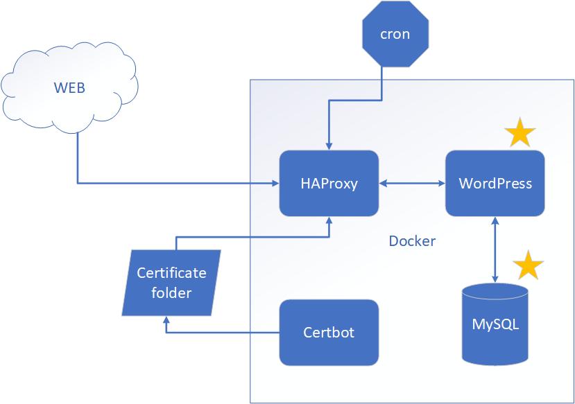 WordPress and MySQL Docker containers
