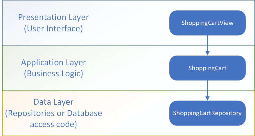 A single logical component ShoppingCart is spread across three layers.