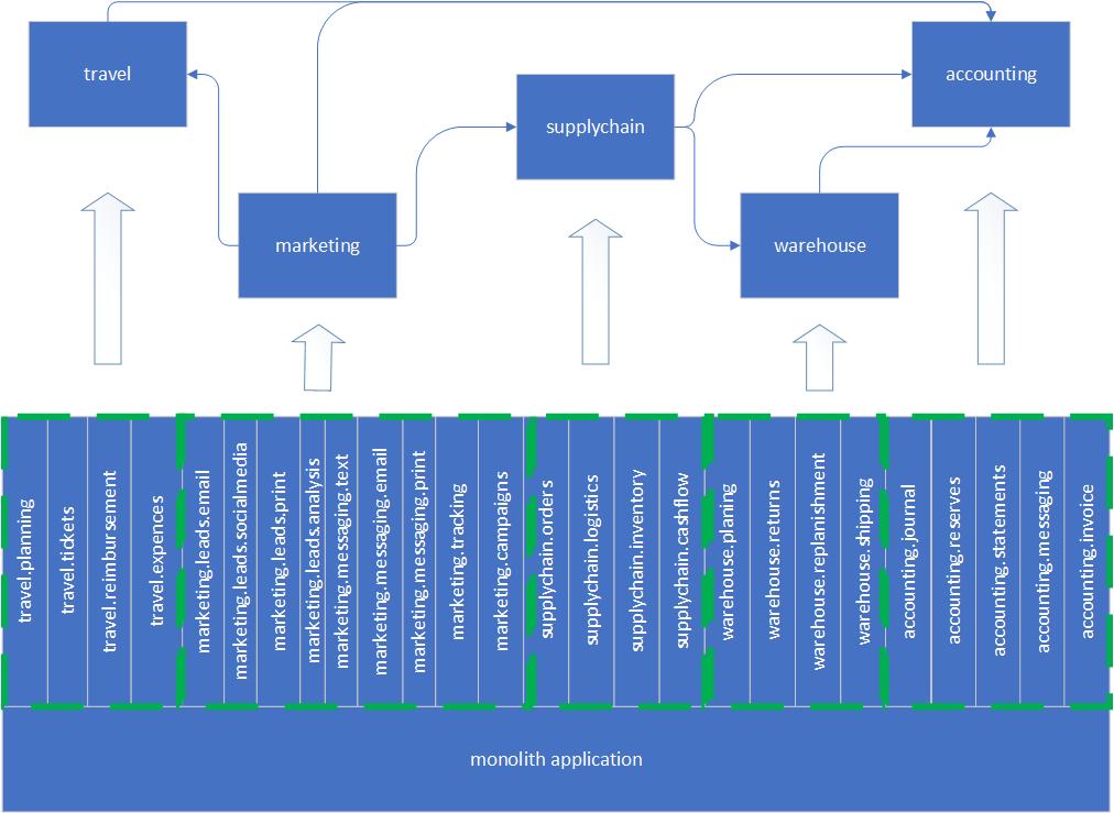 Boundaries and dependencies.