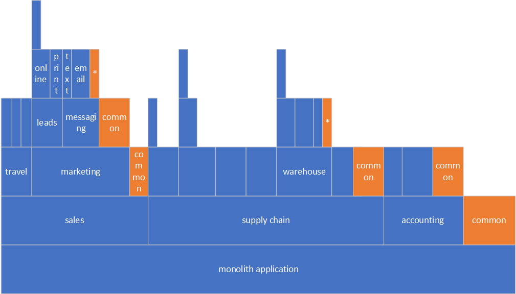 Monolith with deeply nested components.