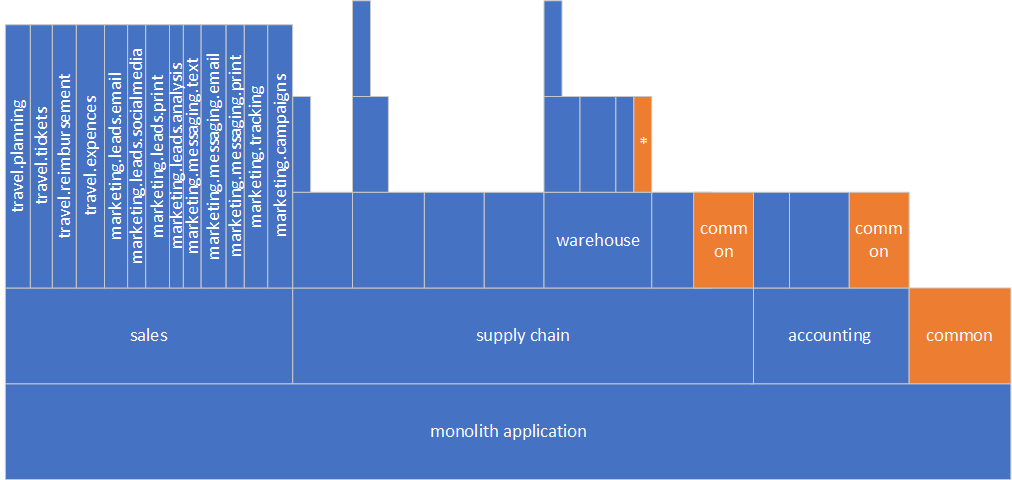 Monolith structure after flattening sales component.