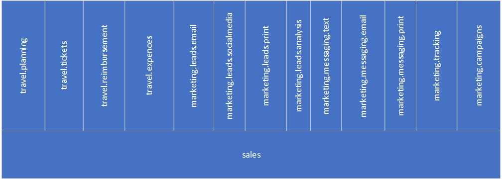 Sales sub-components are flat now.