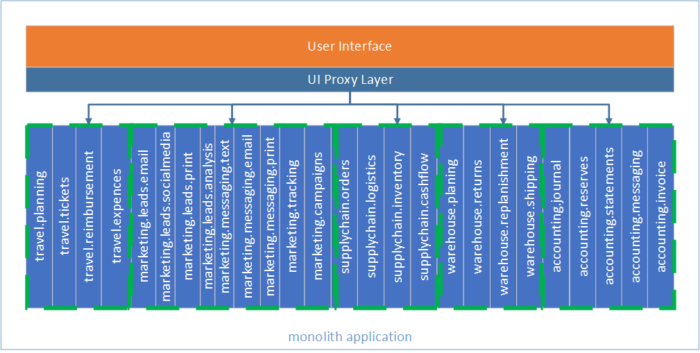 User Interface and Proxy