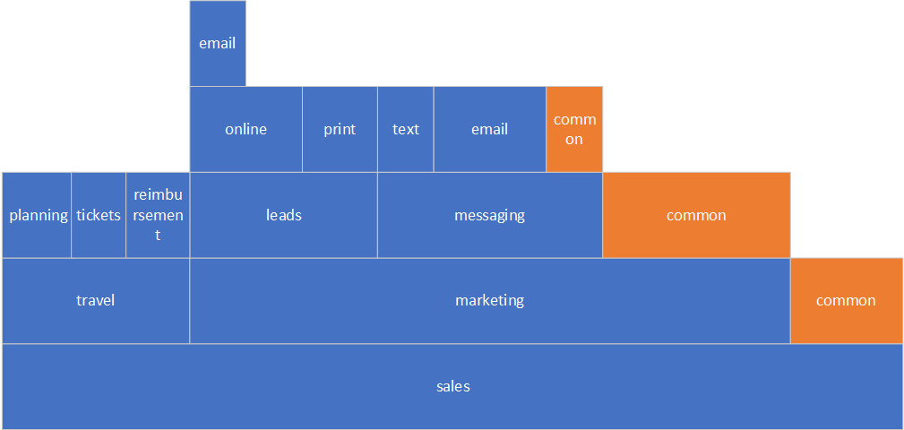 Sales component zoomed-in.