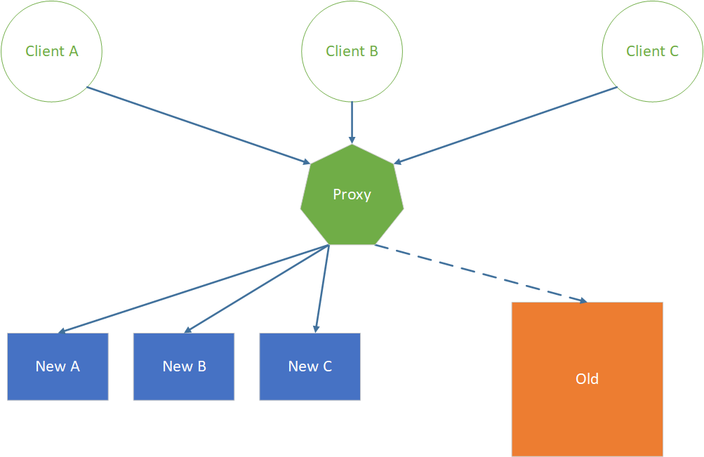 Proxy redirects clients to Old or New implementations