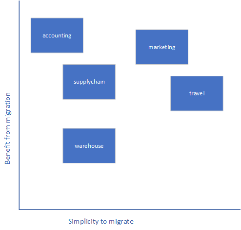 Migration benefit vs simplicity chart