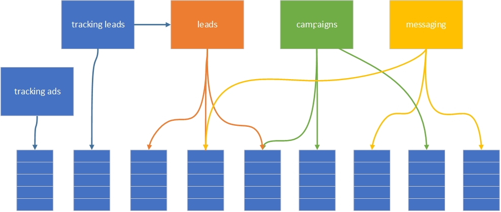 Tracking leads service uses leads service API instead of accessing data directly