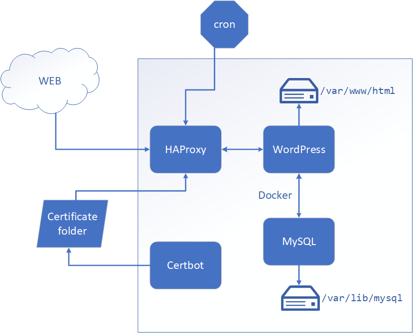 Blog Architecture with Docker volumes