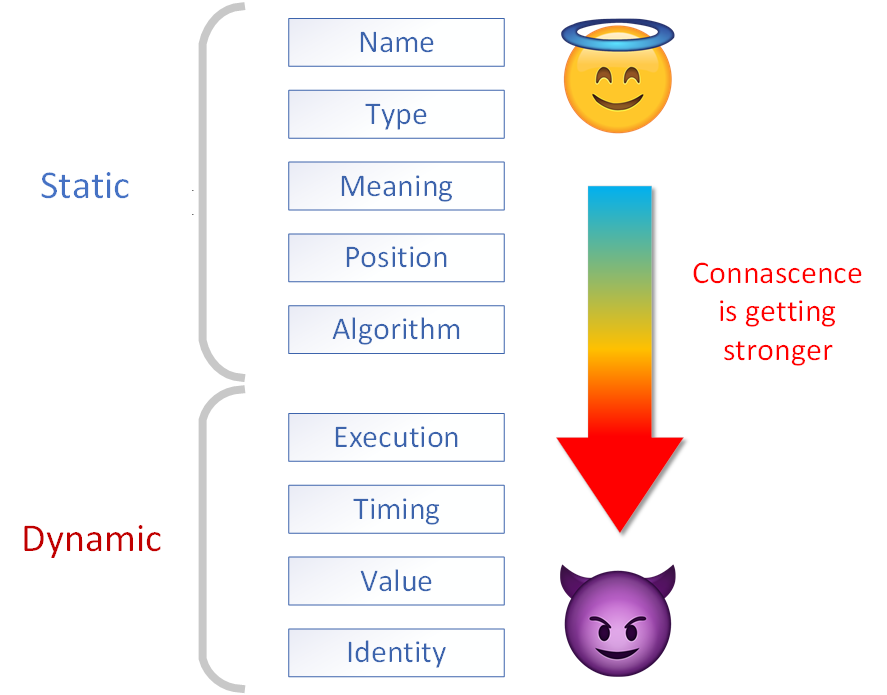 Connascence levels diagram