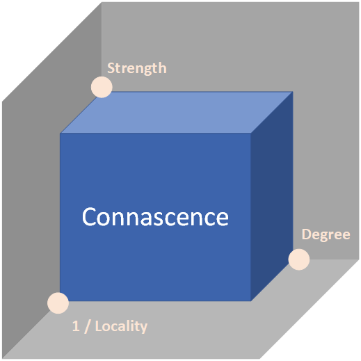 Connascence properties diagram