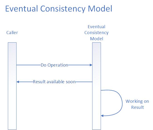 Eventual Consistency Model