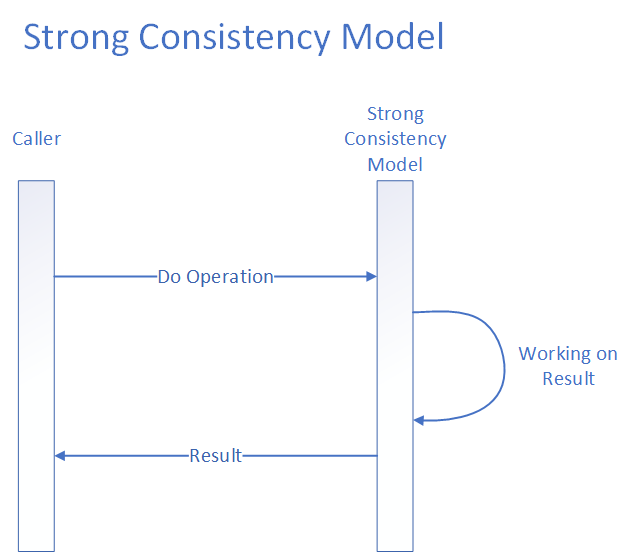 Strong Consistency Model