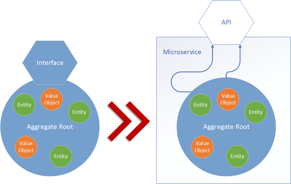 Create a Microservice based on Aggregate Root