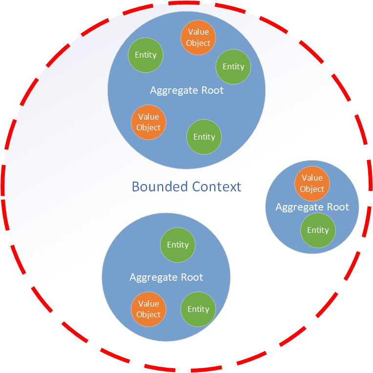 Bounded Context as Microservice