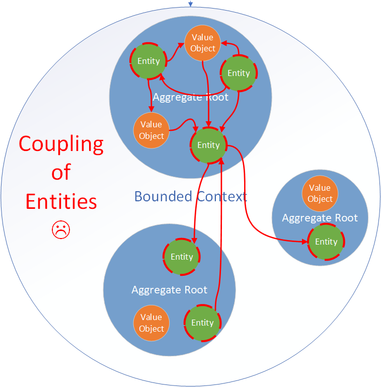 Coupling of Microservices at the level of Entities