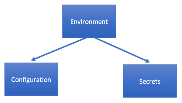 Environment consists of Configuration and Secrets