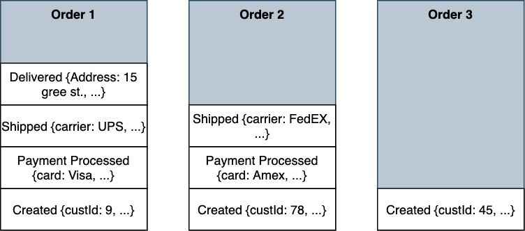 Three Orders and events associated with each order.