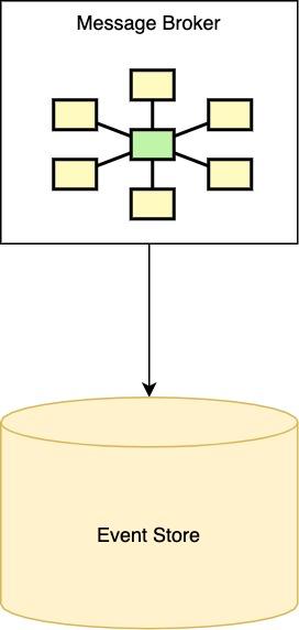 Event Sourcing implementation