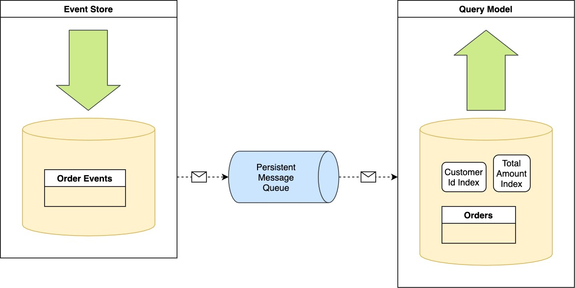 Event Sourcing and CQRS implementation.