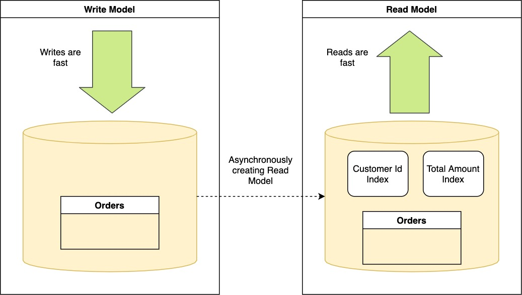 CQRS - Read and Write models separation